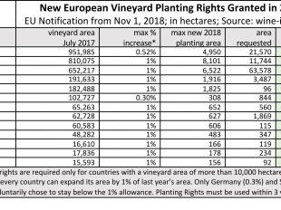 EU planting rights