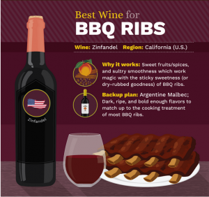 Wine Suggestions for BBS Ribs Best Wines With BBQ?